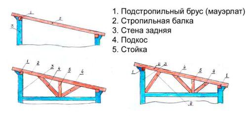 Как построить односкатную крышу своими руками пошаговая  189